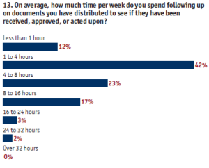 Time spent in followup